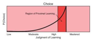 モチベーションと難易度の関係を表したグラフ